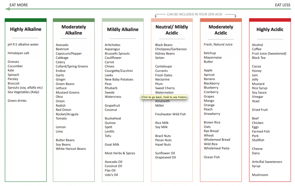 Eat More Eat Less Acid Alkaline Chart
